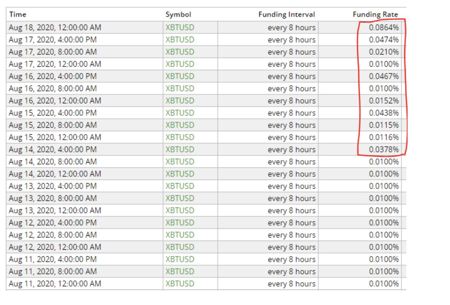 bitcoin fonlama oranlari