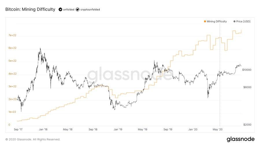 bitcoin madenci zorluk zeviyesi yeni rekor