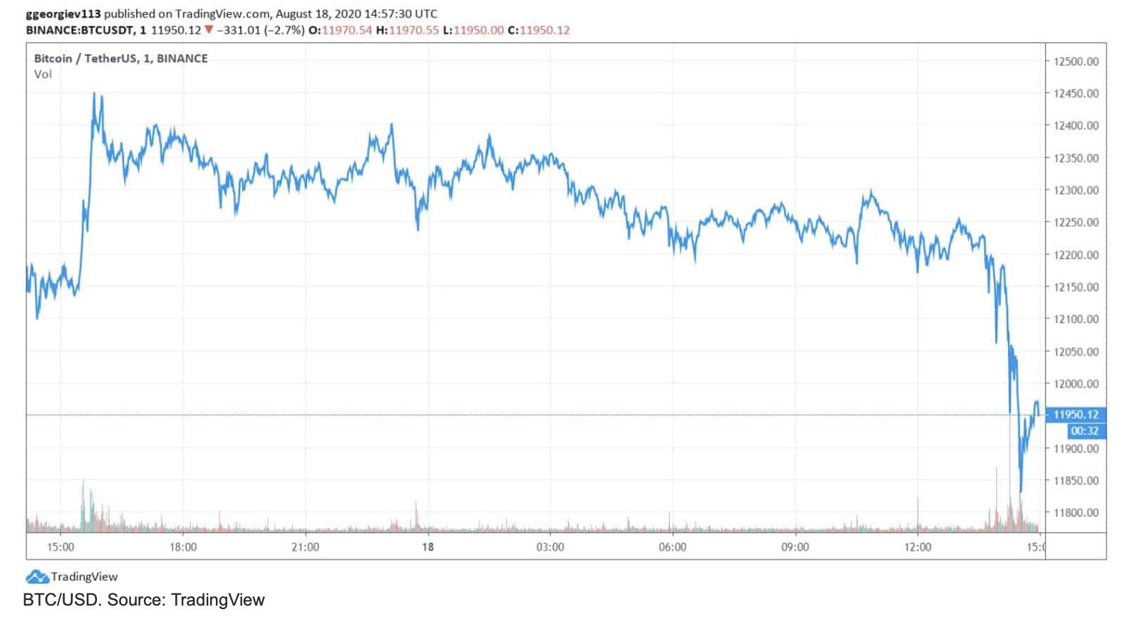 kripto para piyasasi kayip