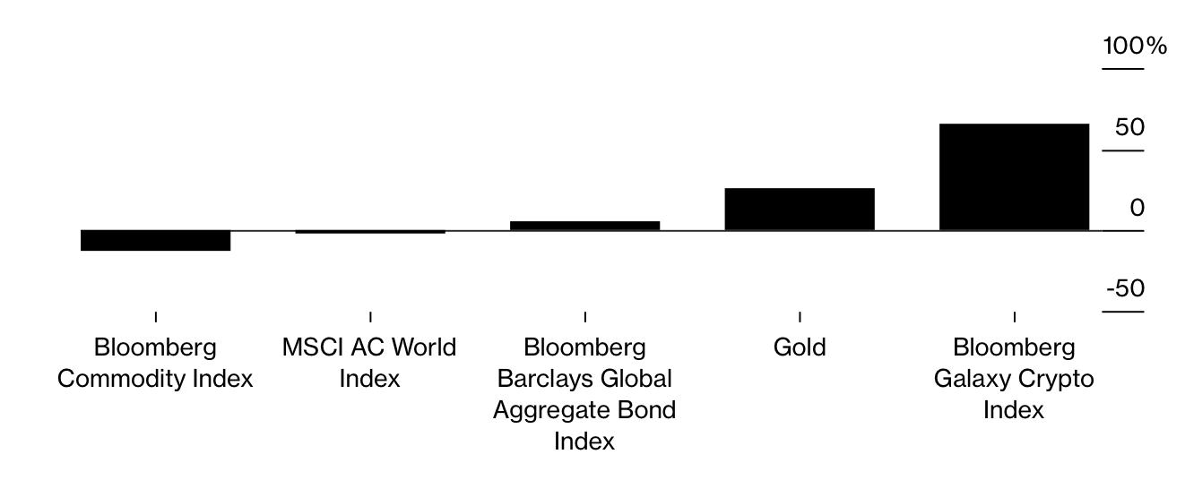 Bloomberg Galaxy Kripto Para Endeksi
