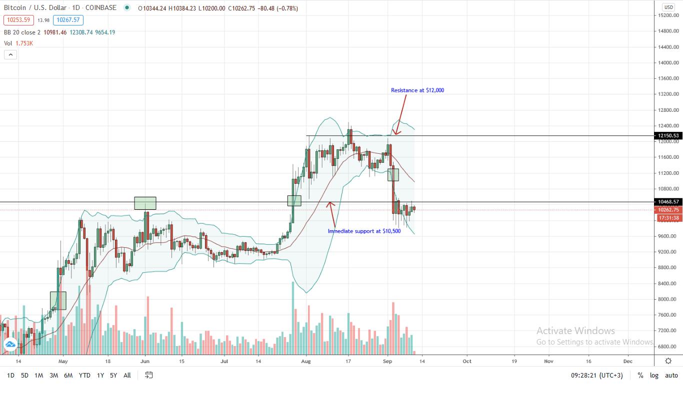 bitcoin btc fiyat analizi 11 eylul 2020 1