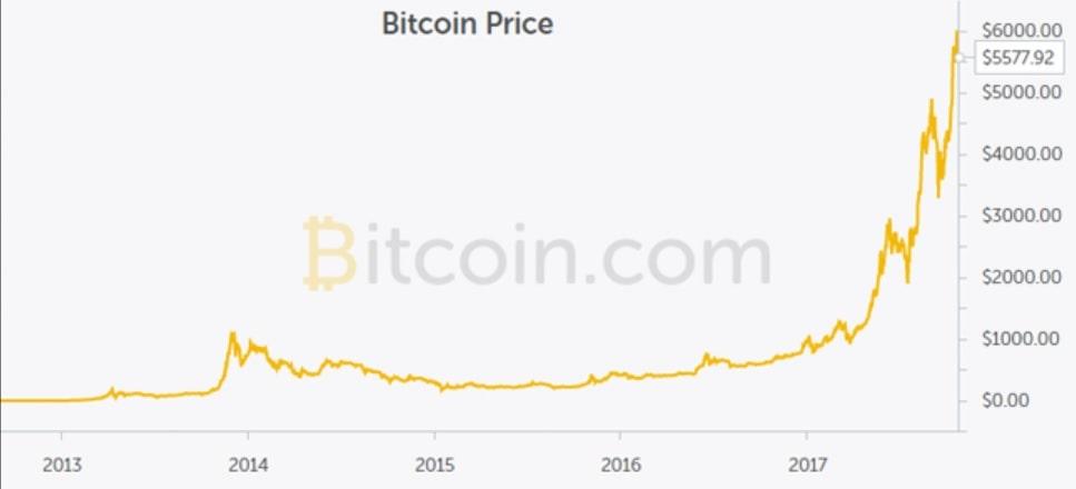 bitcoin btc fiyat tahminleri uzmanlarin 2020 2021 2022 2023 2025 yili btc ongoruleri