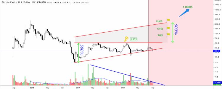 bitcoin cash fiyatinda yakin zamanda sicrama yasanabilir 1
