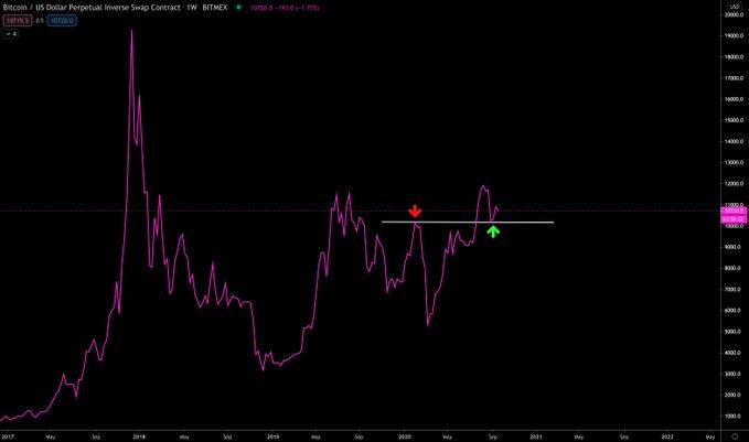 bitcoin grafigi