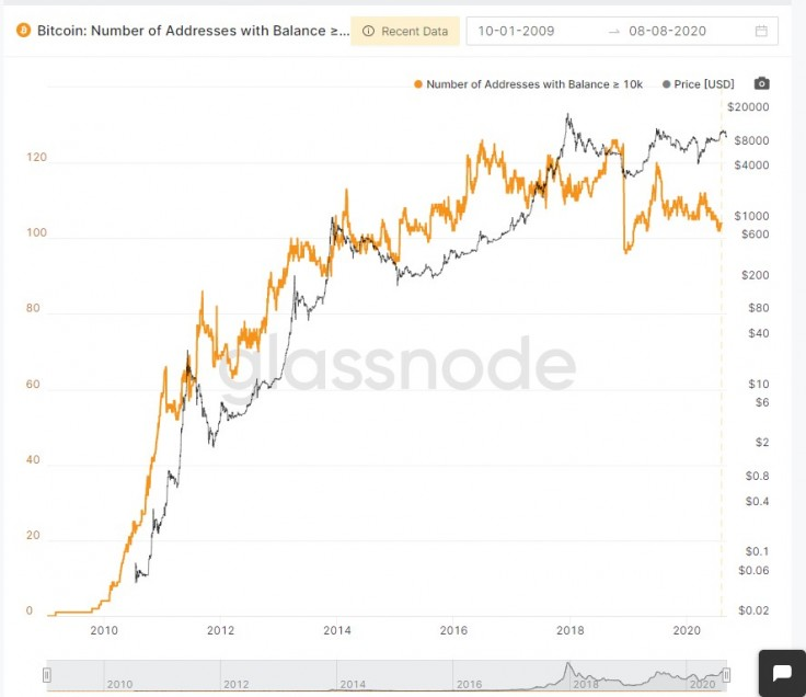 buyuk bitcoin btc cuzdan sayisinda gerileme yasandi