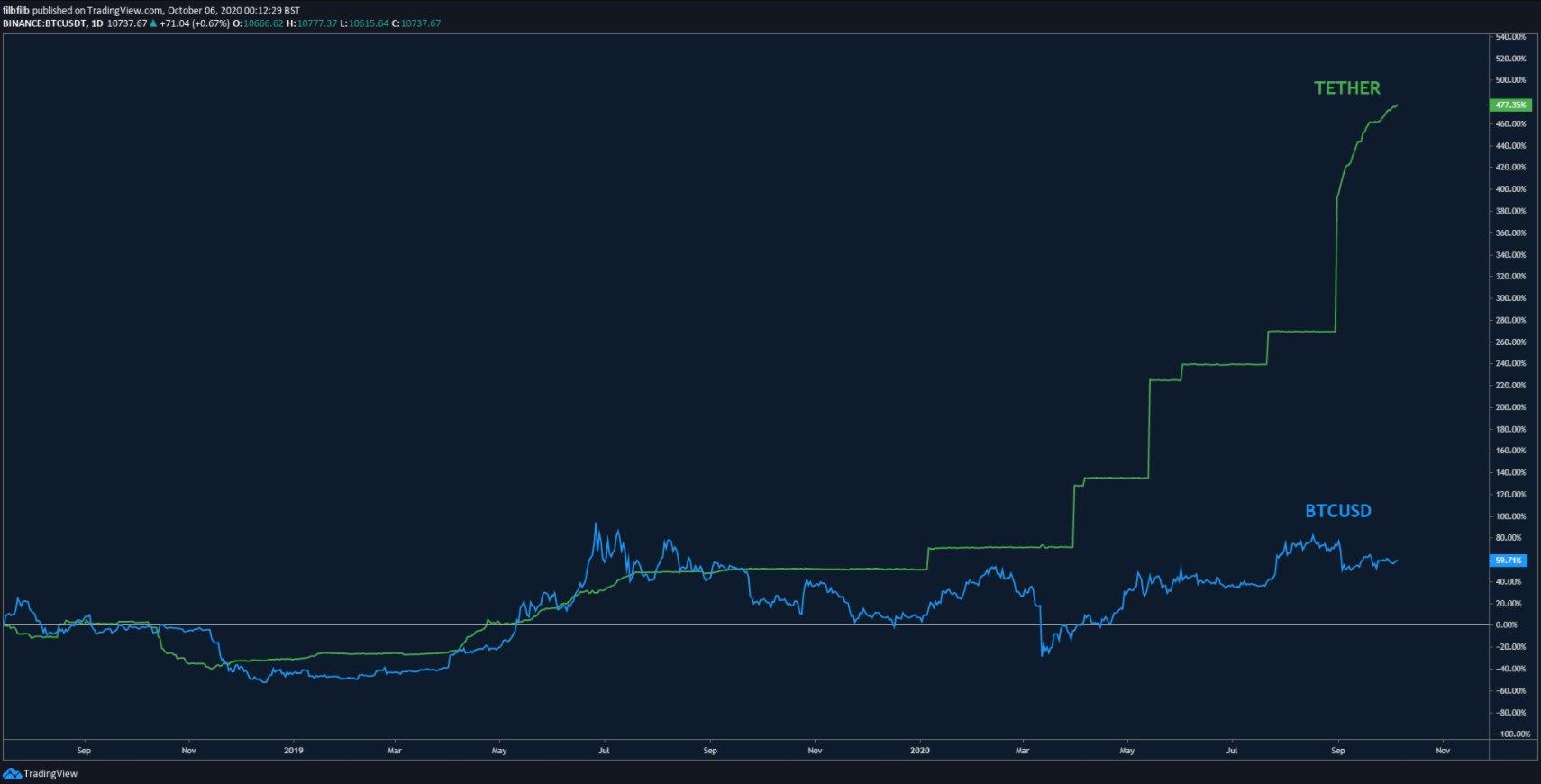 Bitcoin Tether USDT Fiyat Grafigi