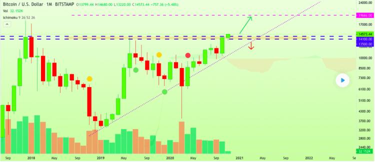 Bitcoin price prediction chart 2 5 November 2020 1024x443 750x