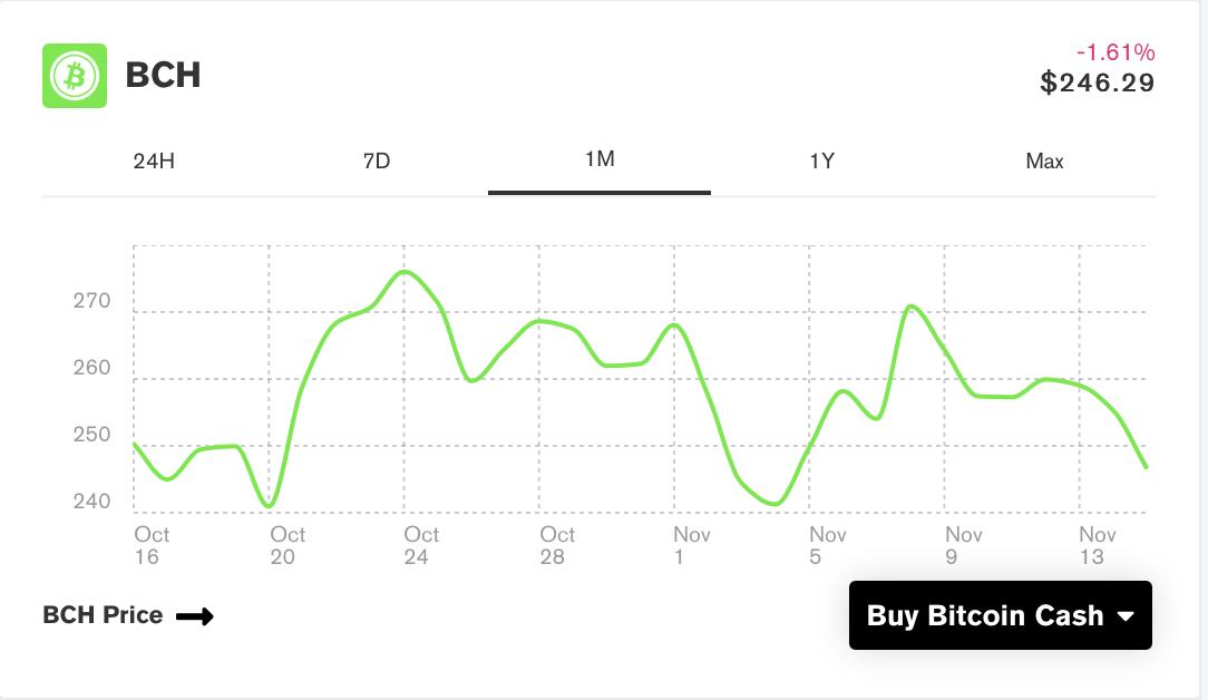 bitcoin cash grafik