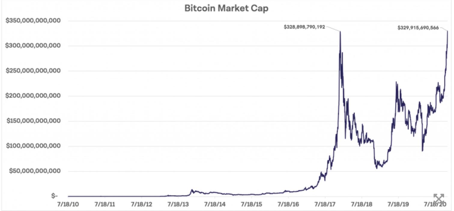 bitcoin piyasa degeri grafik