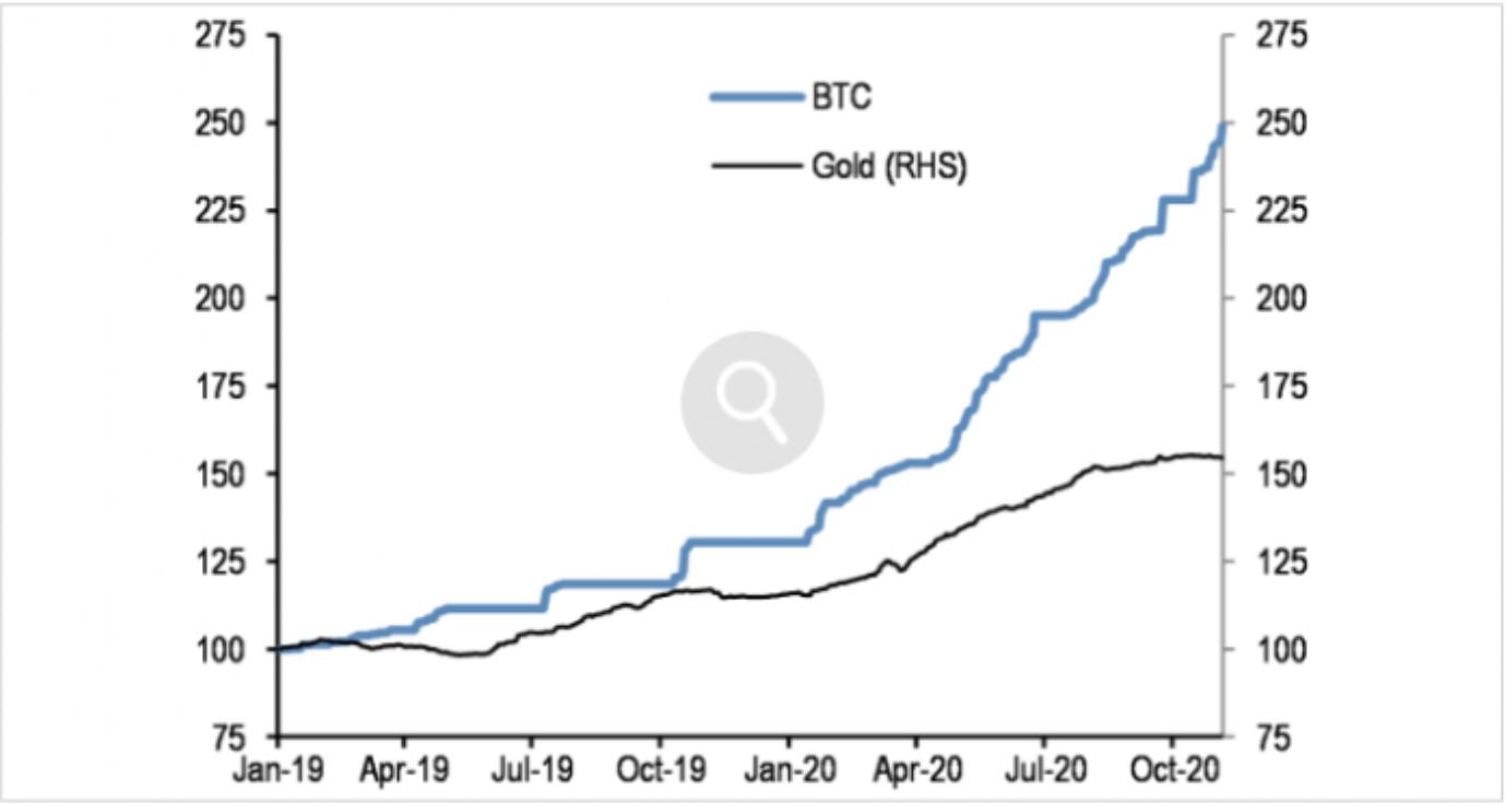 bitcoin ve altin grafik