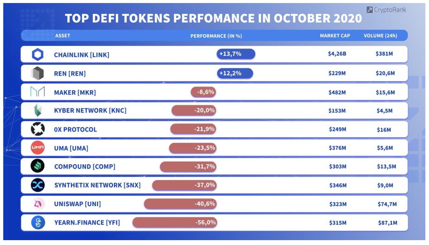 defi tokenler fiyat degisimleri