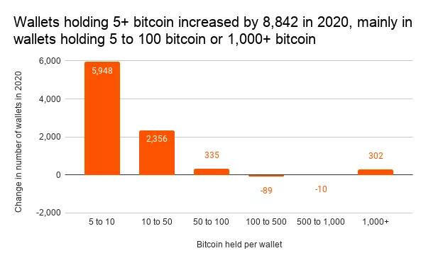 bitcoin btc rallisine gercekten kurumlar mi liderlik etti 1