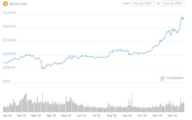 bitcoini elestirenleri elestiriyor 2017de kalmis 1