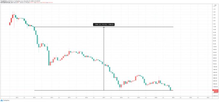snowden dolar bitcoin karsisinda yuzde 99 deger kaybetti 1