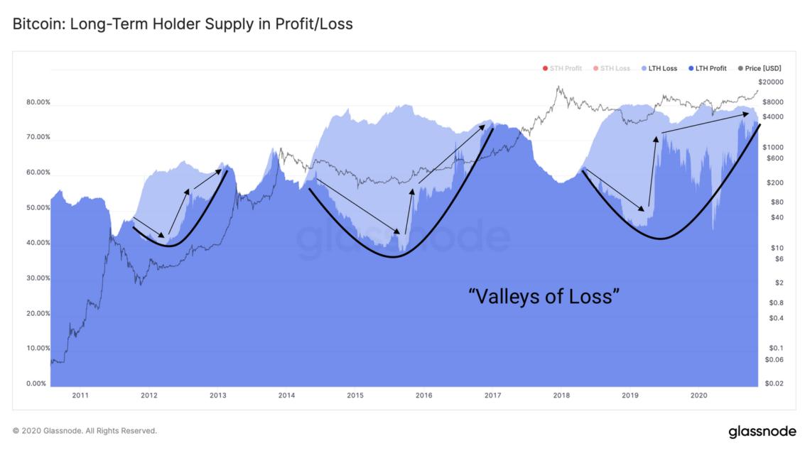 valleys loss