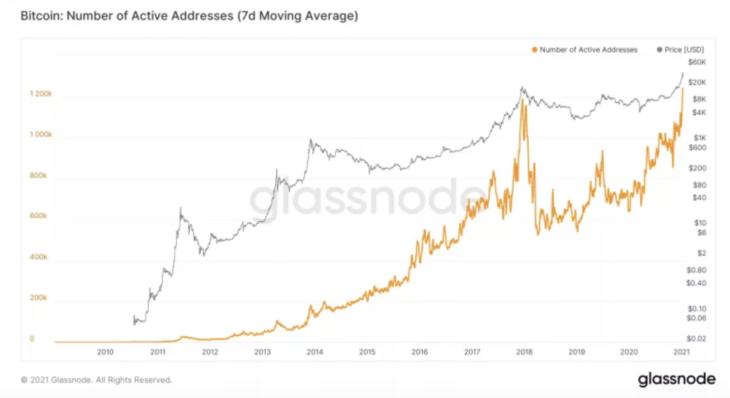 bu veriler bitcoin btc boga piyasasinin henuz bitmedigini gosteriyor 1