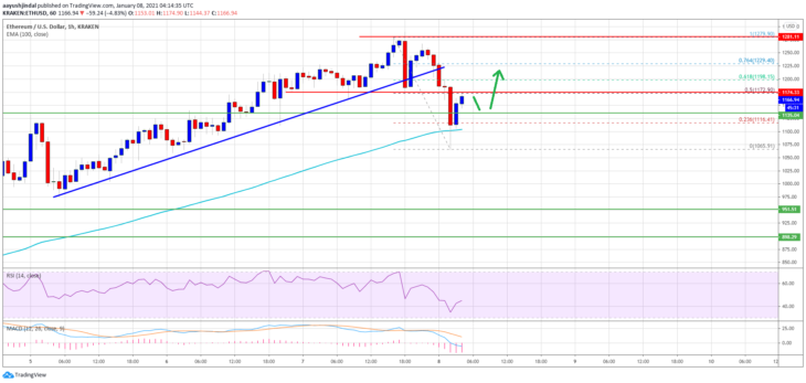 ethereum eth price analysis what levels are important 1