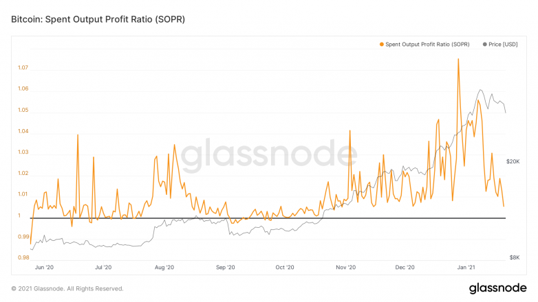 glassnode studio bitcoin spent output profit ratio sopr 1 782x440 1