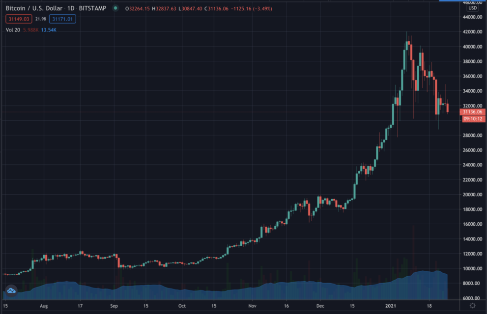 xbitcoin price jan 26 2021 1536x992.png.pagespeed.ic .M ND5e6cCN