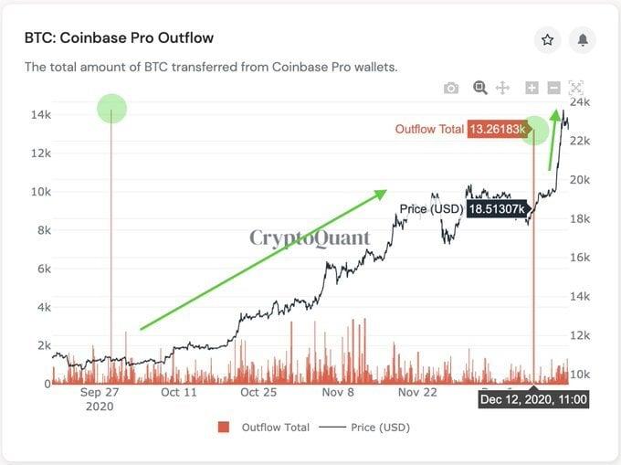 Salida de Bitcoin Coinbase Pro.  Cryptoquant