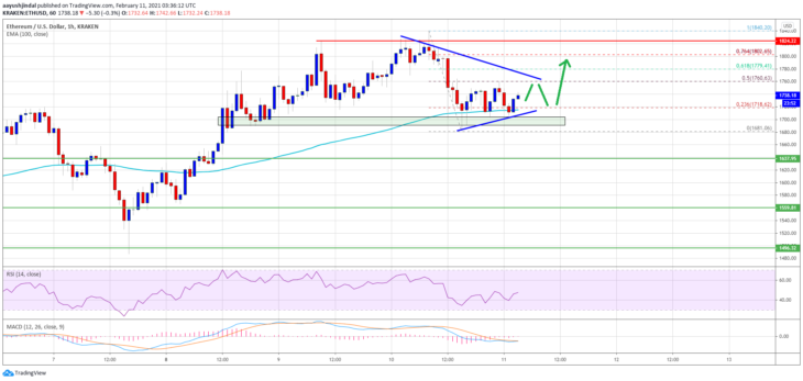 ethereum eth price analysis holds the important $ 1 700 level What are the critical levels?