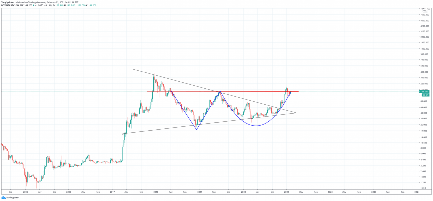 litecoin symmetrical triangle 860x399 1