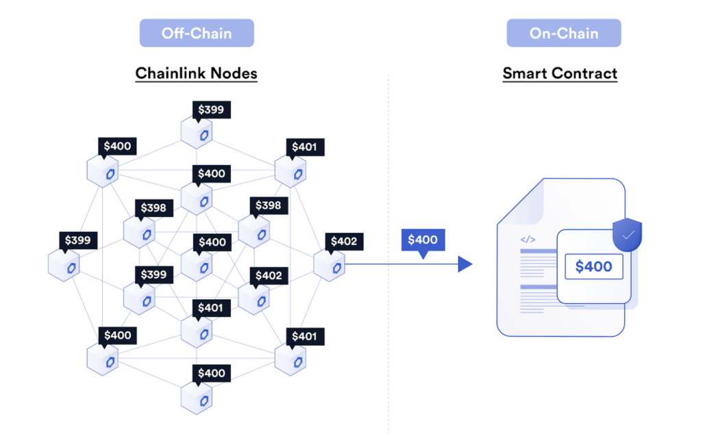 oracle networks by aggregating data off chain and submitting only a single transaction on chain
