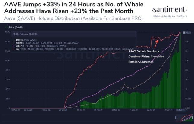 veri analiz sirketine gore balinalar hizla bu 2 altcoini topluyor 1