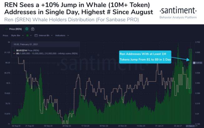 veri analiz sirketine gore balinalar hizla bu 2 altcoini topluyor 2