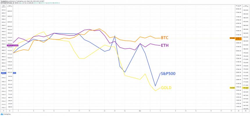 bitcoin and Ethereum macro beating 860x399 1