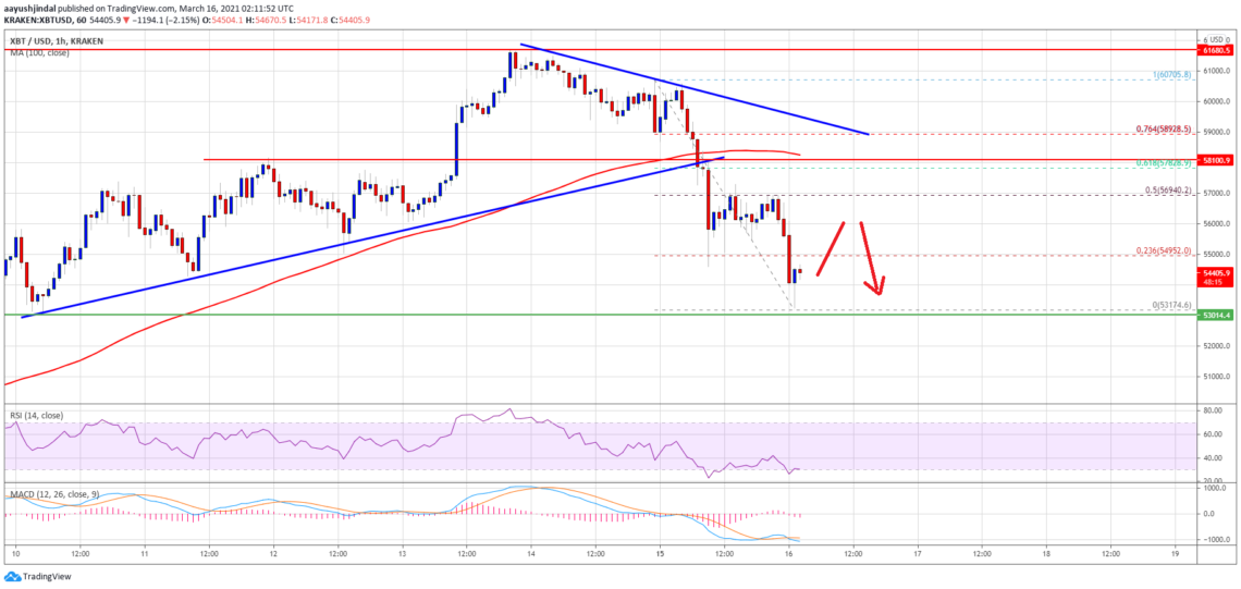 bitcoin btc price analysis has experienced a hard fall, what are the critical levels 1