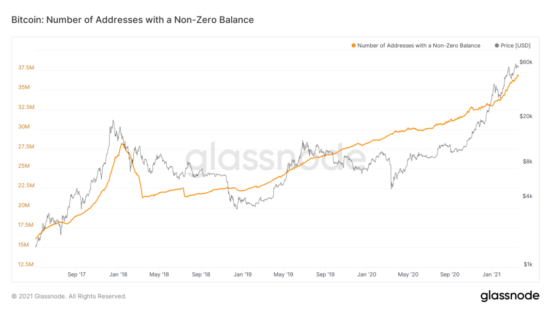 glassnode studio bitcoin number of addresses with a non zero balance 2