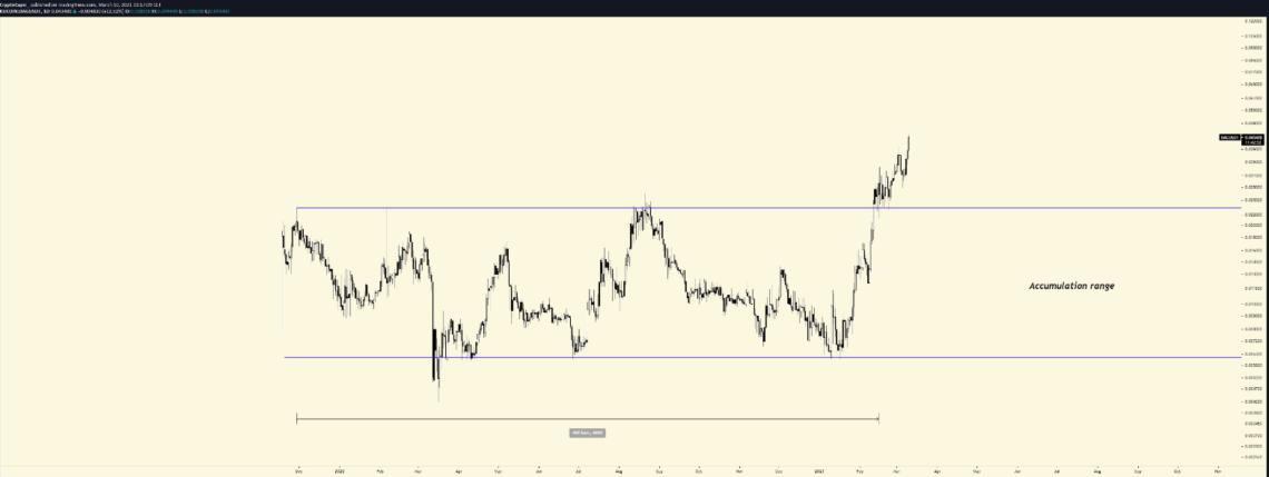 haziran ayi bitcoin btc fiyat hedefini aciklayan analist bu ay patlayacagini dusundugu 5 altcoin siraliyor 2