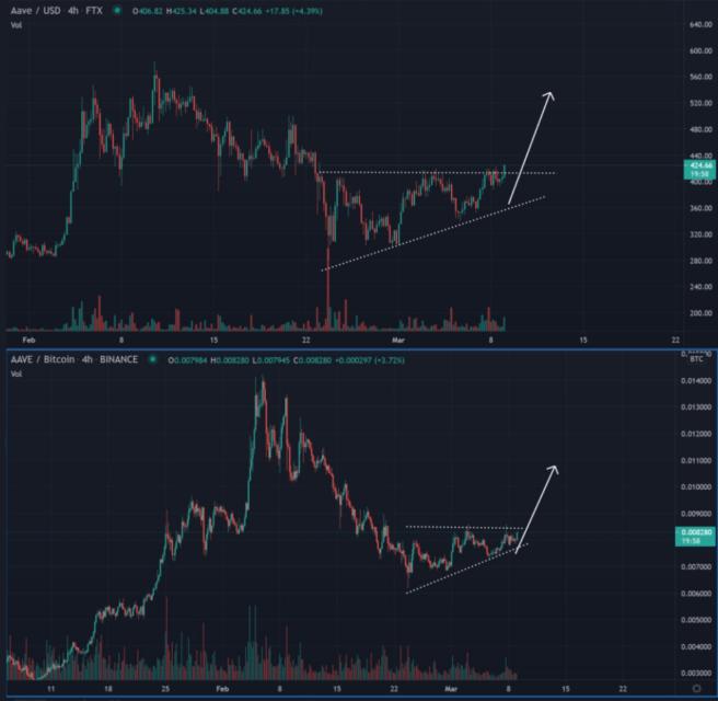 mart sonu bitcoin btc fiyat hedefini aciklayan analist patlama yapacagini dusundugu 3 altcoin siraliyor 1