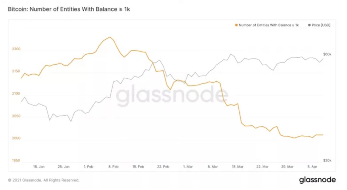 glassnode verileri bitcoin madencileri btc biriktirerek yukselis baskisina katki sagliyor 1