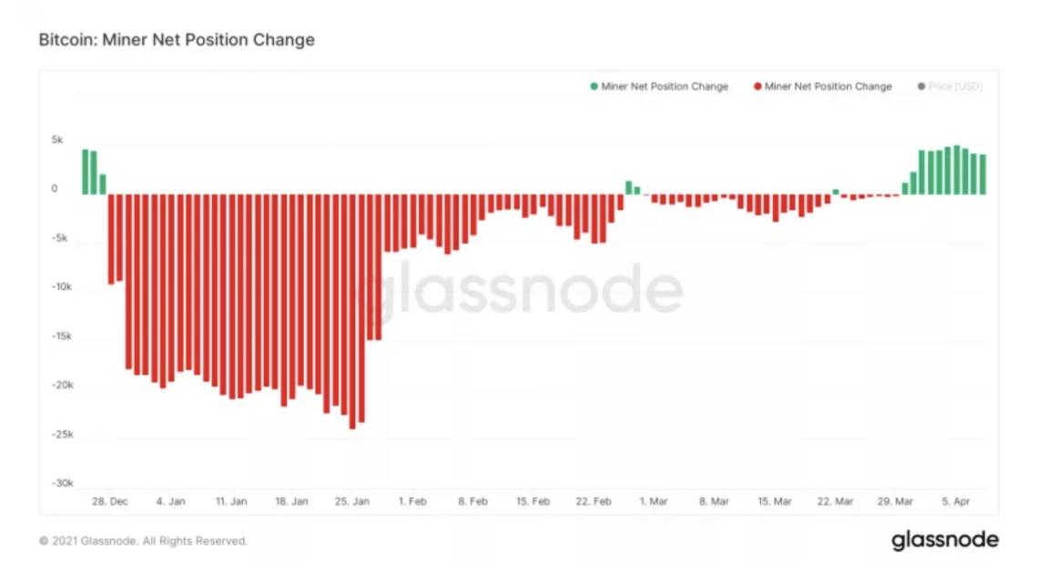 glassnode verileri bitcoin madencileri btc biriktirerek yukselis baskisina katki sagliyor