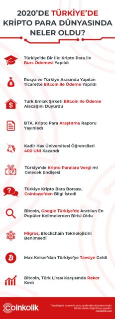 2020 turkiye neler oldu