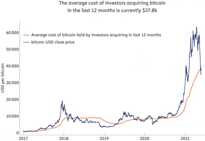 Bitcoin average cost of 12 month investors 768x529 1 653x450 1