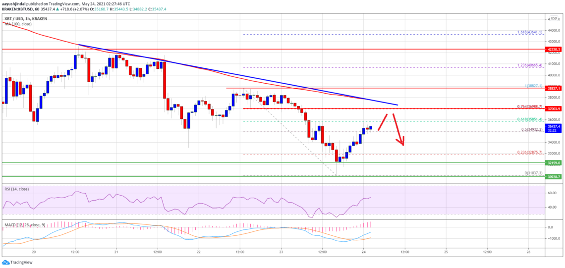 What are the important levels facing bitcoin btc price analysis hurdles?