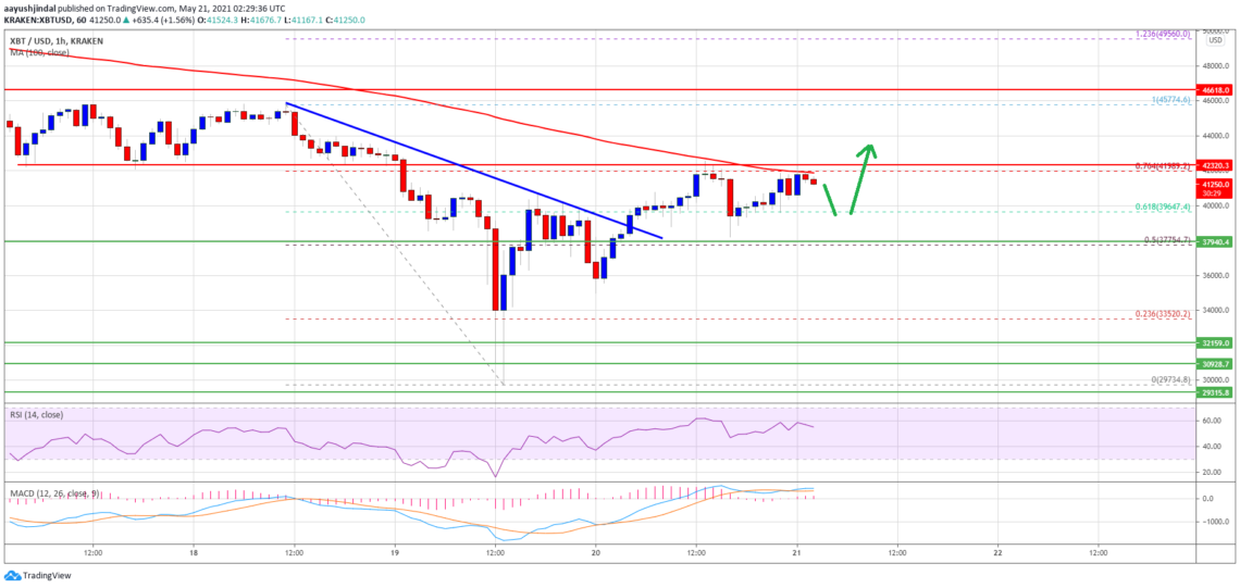 bitcoin btc price analysis begins to recover what are the key levels 1