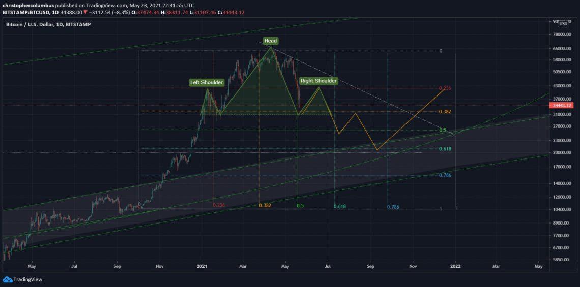 bitcoindeki btc dususu ongoren analist dusus trendinin sona erebilecegi tarihi acikladi 1
