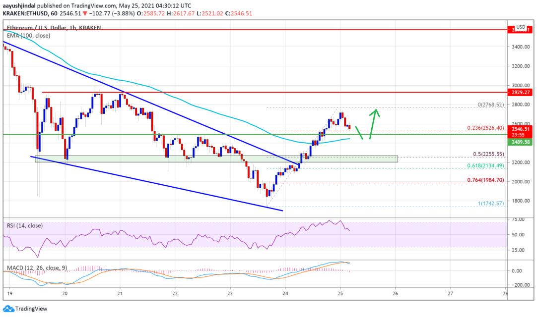 ethereum eth price analysis shows positive signals What are price targets and key levels?