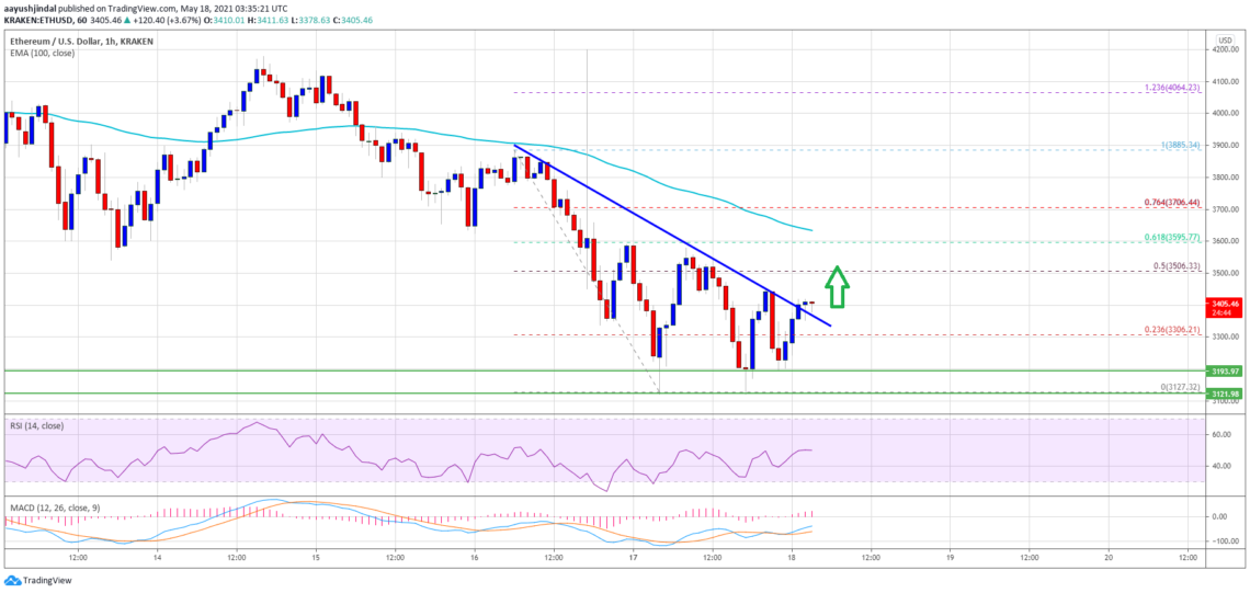 ethereum eth price analysis shows positive signals What are the important levels?