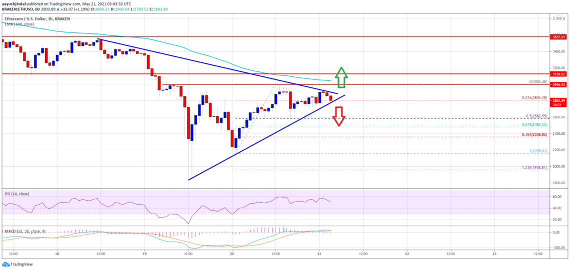 What are the critical levels facing an important hurdle in ethereum eth price analysis?