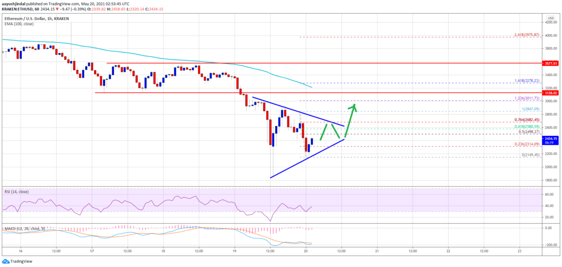 ethereum eth price analysis tries to recover what are the key levels 1