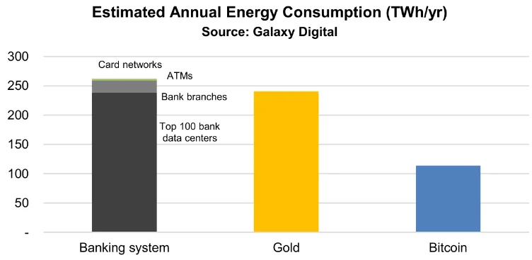 According to Galaxy Digital, the banking system consumes more energy than bitcoin btc 1