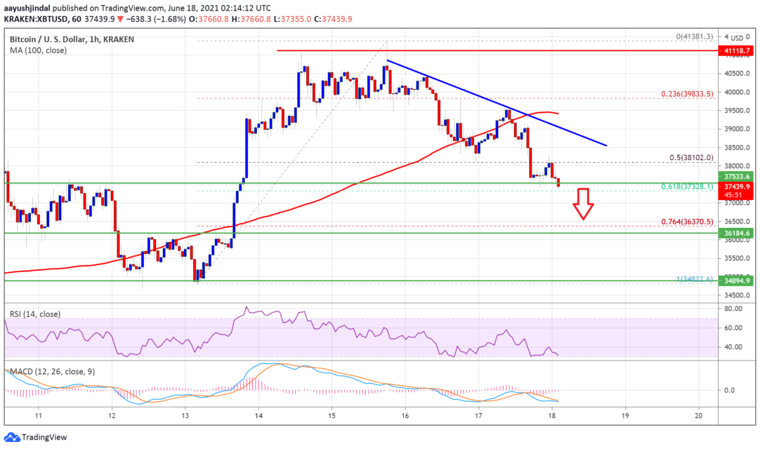 bitcoin btc analysis deletes its gains what are the important levels 1