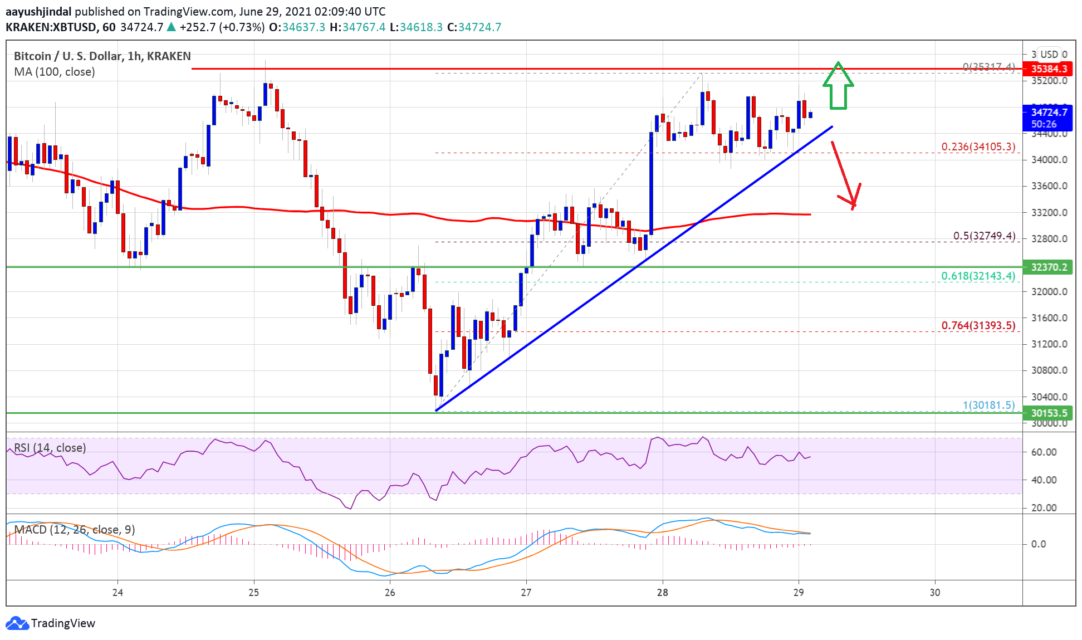 bitcoin btc price analysis continues to find support what are the important levels 1