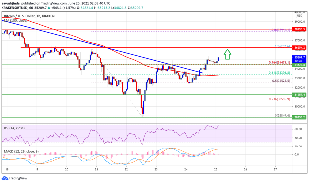 bitcoin btc price analysis is gaining momentum what are the important levels 1