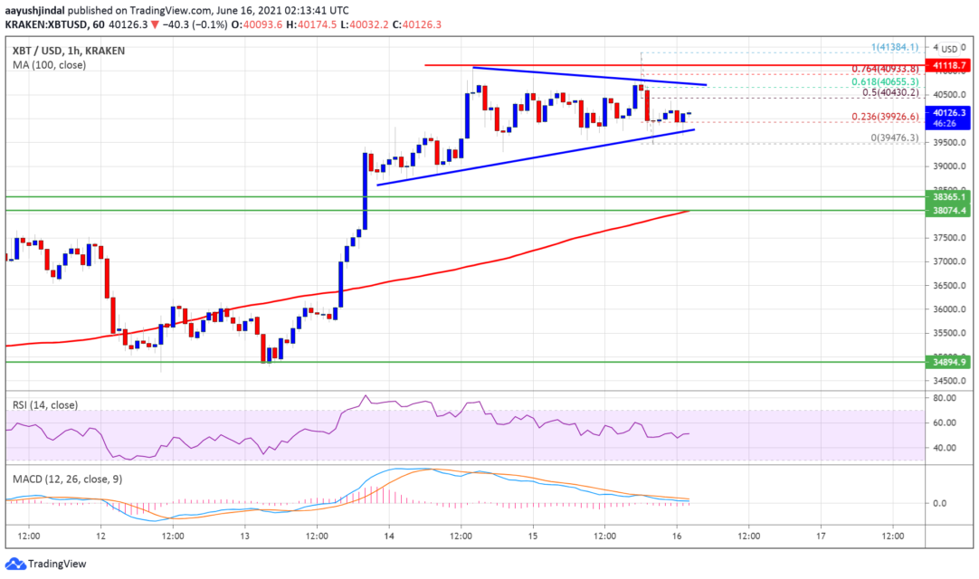 bitcoin btc price analysis keeps gains what are the important levels